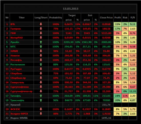 Обзор акций ММВБ на 14/03/2013