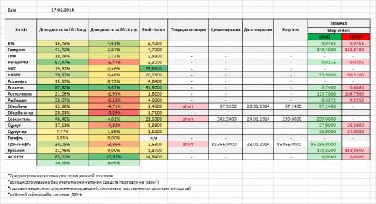 Акции ММВБ, мои позиции и сигналы на 17/02/2014