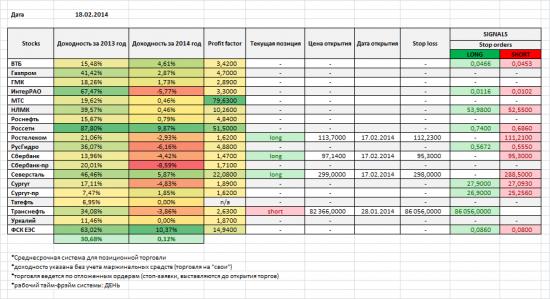 Акции ММВБ, мои позиции и сигналы на 18/02/2014