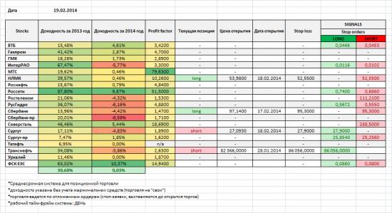 Акции ММВБ, мои позиции и сигналы на 19/02/2014