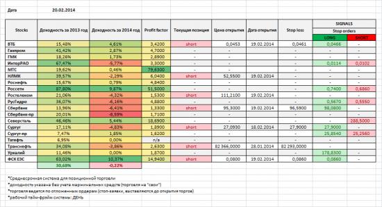 Акции ММВБ, мои позиции и сигналы на 20/02/2014