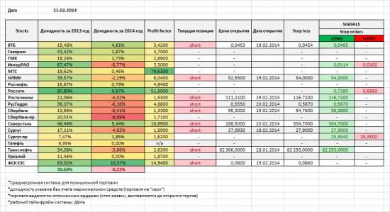 Акции ММВБ, мои позиции и сигналы на 21/02/2014