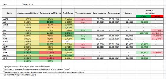 Акции NYSE, NASDAQ: мои позиции и сигналы на 04/03/2014