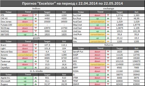 Прогноз от Excelsior на период с 22.04.2014 по 22.05.2014