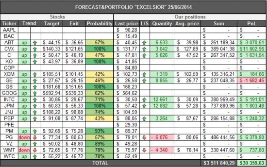 Американские акции. FORECAST&PORTFOLIO
