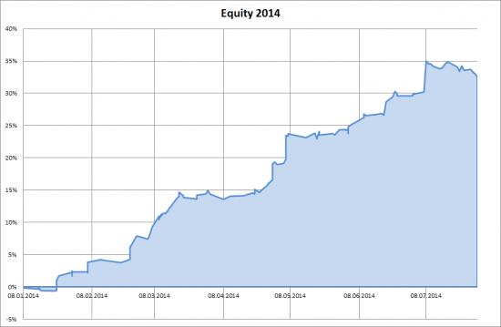 NYSE, NASDAQ: Сделки и сигналы