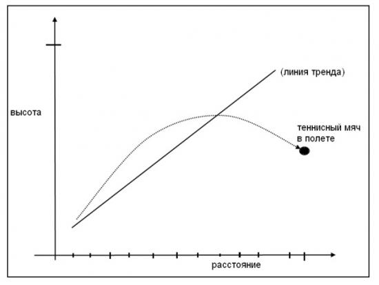 Парадигма графиков – проблемы восприятия и объективности