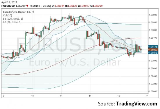 eur= buy (at spot, 1.3810)
