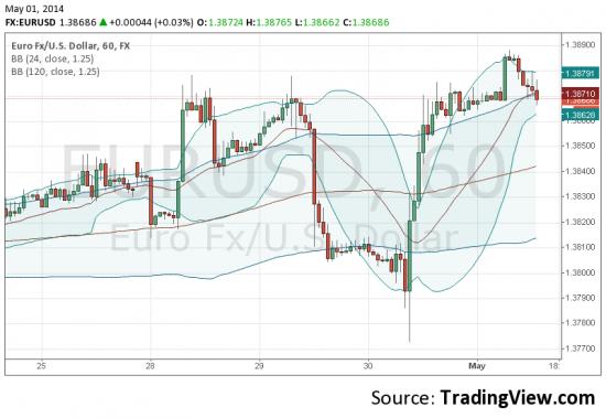 eur= sell @ spot 1.3867