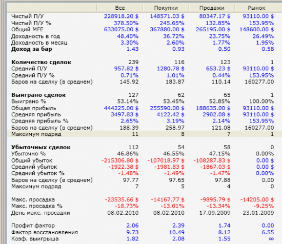 Пример торгового алгоритма