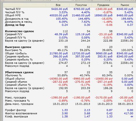 Алгоритм на основе разделения объемов купли/продажи.