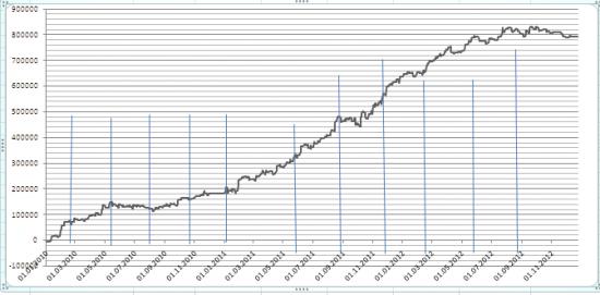 Аллокация капитала между алгоритмическими системами