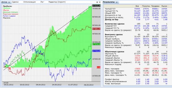 Оптимальный вход в контр-тренд