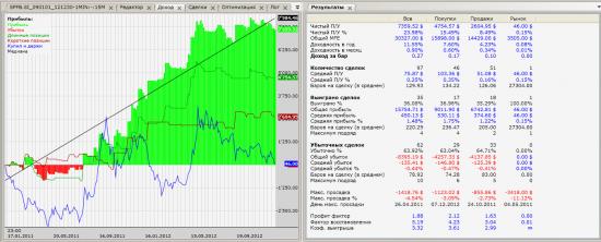 Алгоритмизация торговли SI