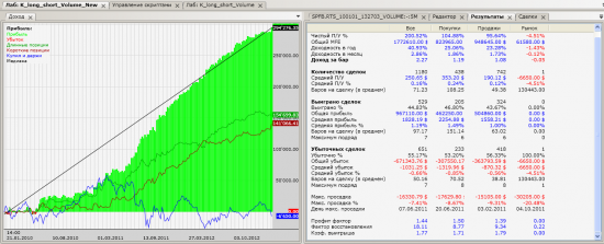 Стратегия под текущий вялый рынок