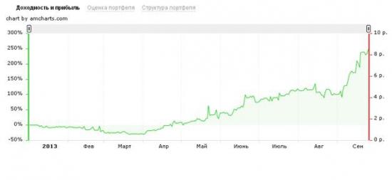 Оценка торговых результатов за 2013 г