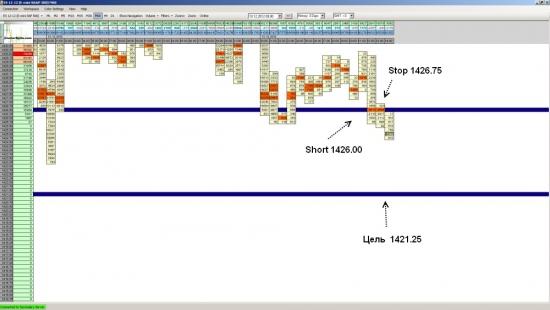 Фьючерс на S&P 500 - пошел вниз точно по прогнозу вниз и достиг укзанной цели на уровне 1421.25.