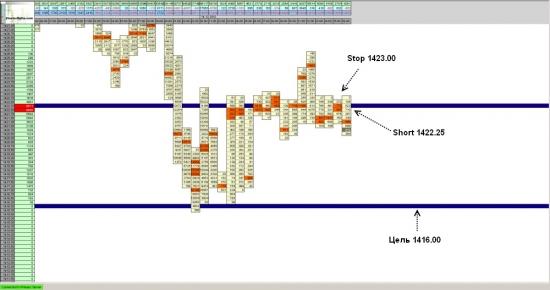 Фьючерс на S&P 500 -  достиг укзанной  в прогнозе цели цели на уровне 1416.00