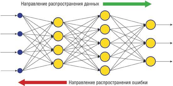 Прогнозирование движения рынка при помощи нейронной сети.