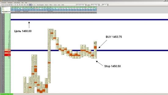 Фьючерс на S&P 500 - достиг укзанной в прогнозе цели на уровне 1460.00