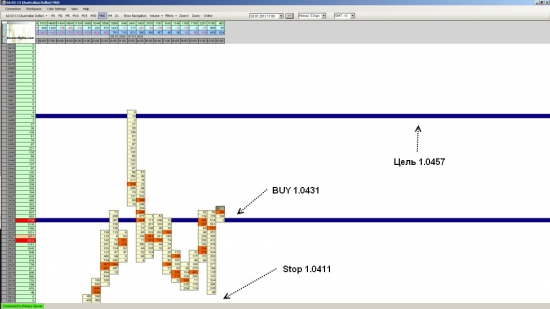 Фьючерс на AUD/USD - достиг укзанной в прогнозе цели на уровне 1.0457