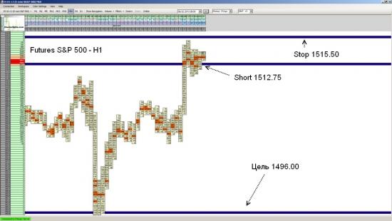 Фьючерс на S&P 500 ожидается падение до уровня 1496.00