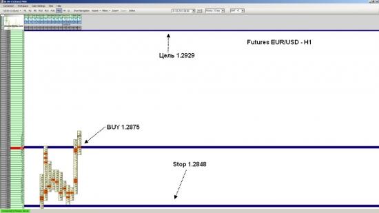 Фьючерс на EUR/USD ожидается рост до уровня 1.2929