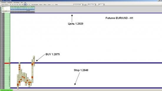 Фьючерс на EUR/USD достиг уровня 1.2929