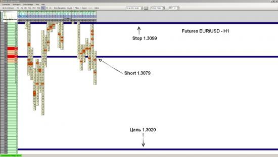Фьючерс на EUR/USD достиг уровня 1.3020
