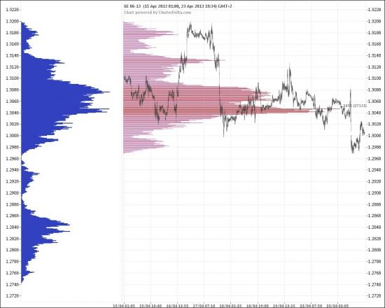 """Futures EUR/USD может сильно упасть вниз на фоне роста """"медвежьих"""" настроений."""