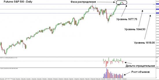 Futures S&P 500 – ожидается  разворот тренда вниз.