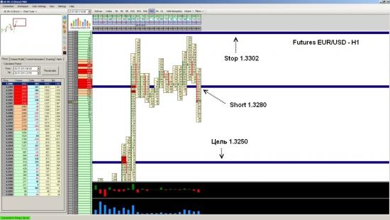 Фьючерс на EUR/USD ожидается падение до уровня 1.3250