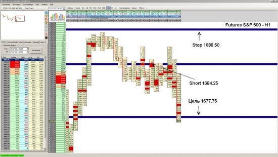 Futures на S&P 500 достиг уровня 1677.75