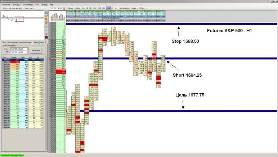 Futures S&P 500 ожидается падение до уровня 1677.75