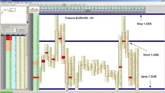 Фьючерс на EUR/USD  достиг уровня 1.3248