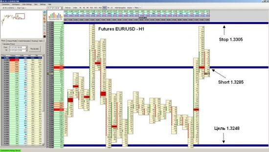 Фьючерс на EUR/USD ожидается падение до уровня 1.3248
