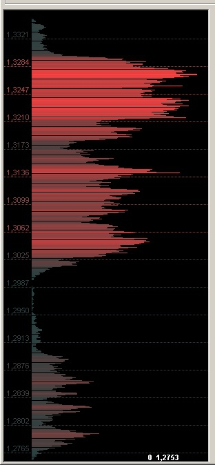 EUR/USD – ожидается разворот тренда вниз.