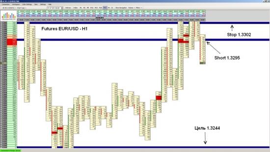 Фьючерс на EUR/USD ожидается падение до уровня 1.3244