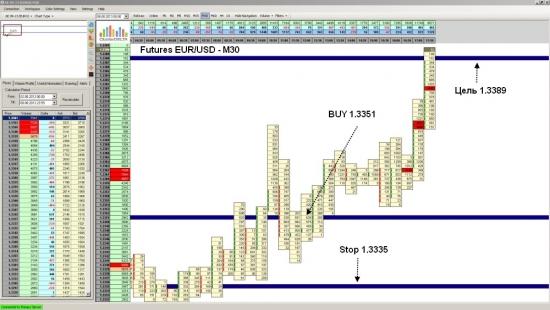 Futures EUR/USD достиг уровня 1.3389