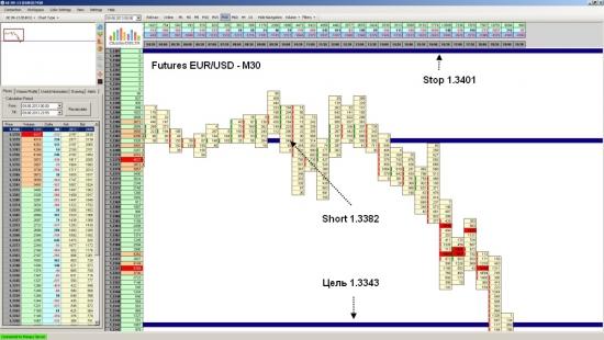 Фьючерс на EUR/USD достиг уровня 1.3343