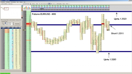 Futures EUR/USD достиг уровня 1.3283