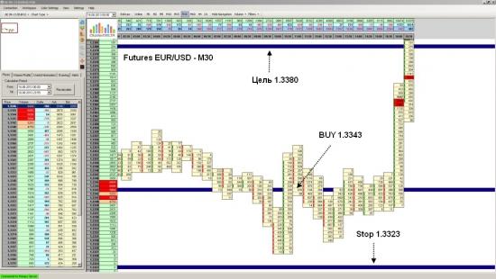 Futures EUR/USD достиг уровня 1.3380