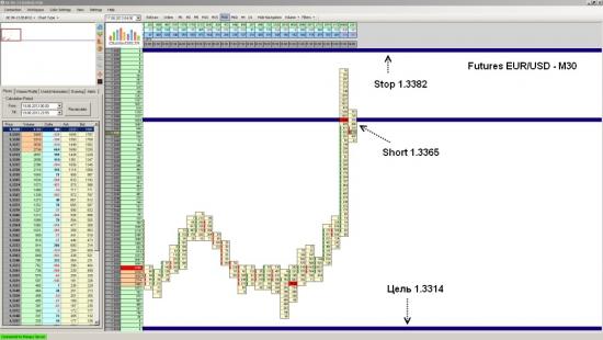 Futures EUR/USD ожидается падение до уровня 1.3314