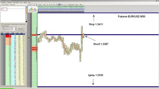 Futures EUR/USD ожидается падение до уровня 1.3330