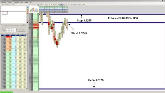 Futures EUR/USD ожидаеться падение до уровня 1.3175