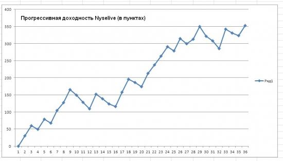 Статистика по торговым сигналам от Nyselive