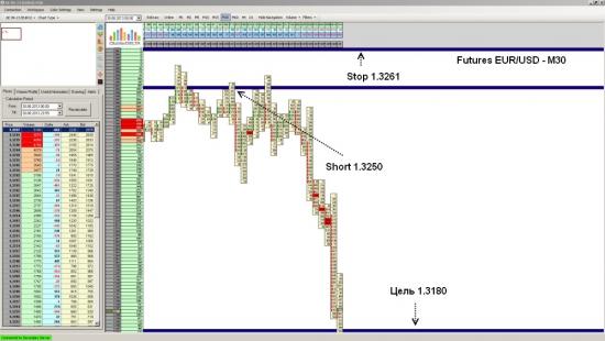 Futures EUR/USD достиг уровня 1.3180