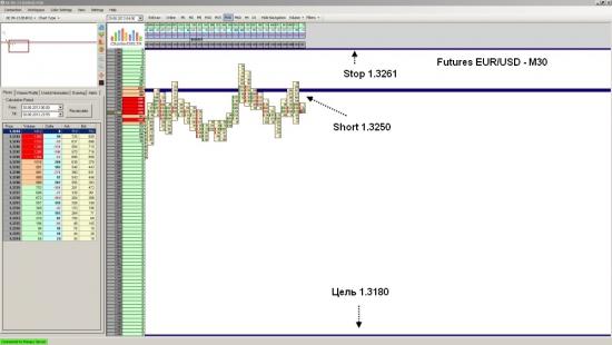 Futures EUR/USD ожидаеться падение до уровня 1.3180