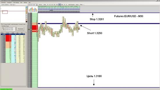 Futures EUR/USD достиг уровня 1.3153