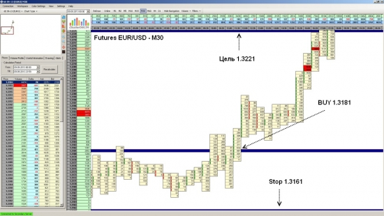 Futures EUR/USD достиг уровня 1.3221